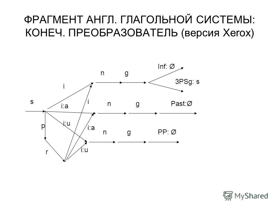 ФРАГМЕНТ АНГЛ. ГЛАГОЛЬНОЙ СИСТЕМЫ: КОНЕЧ. ПРЕОБРАЗОВАТЕЛЬ (версия Xerox) s p r i ng Inf: Ø 3PSg: s i:a i:u n ngPast:Ø gPP: Ø i i:a i:u