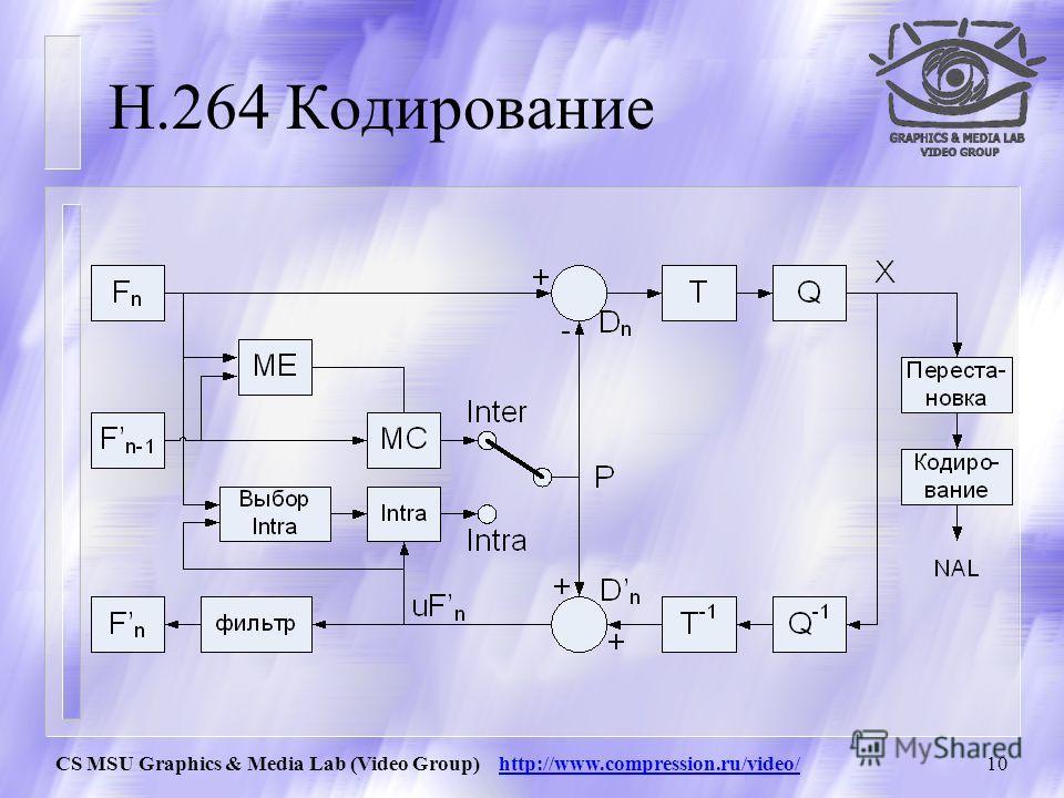 CS MSU Graphics & Media Lab (Video Group) http://www.compression.ru/video/9 H.264/ Термины Макроблок A предсказывается макроблоком B, если из всевозможных макроблоков из предшествующих фреймов, разница между блоками B и А минимальна. Эта разница назы