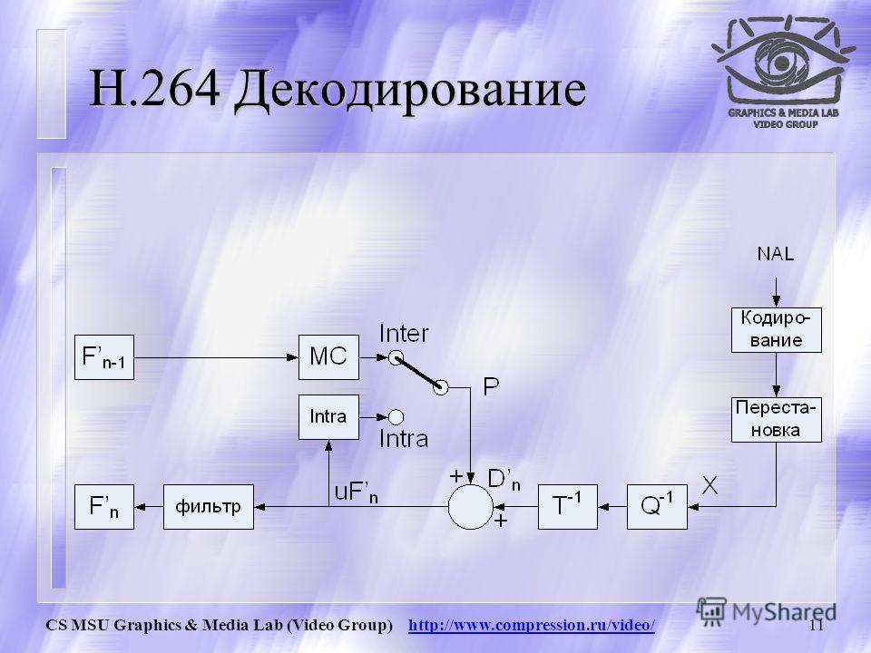 CS MSU Graphics & Media Lab (Video Group) http://www.compression.ru/video/10 H.264 Кодирование