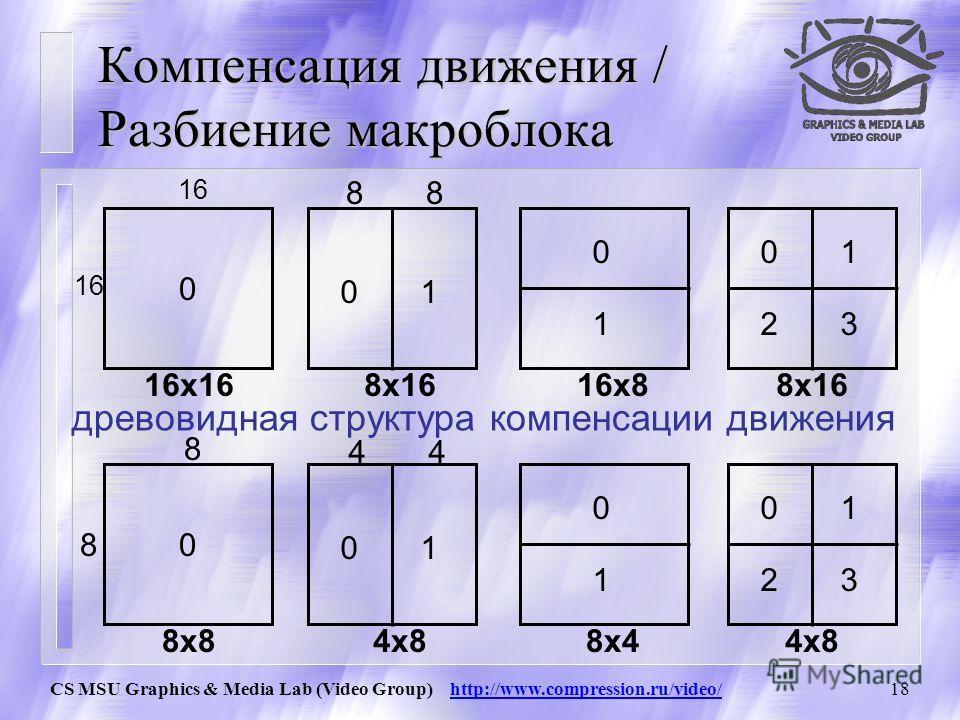 CS MSU Graphics & Media Lab (Video Group) http://www.compression.ru/video/17 Компенсация движения / P-slice Для пропускаемых макроблоков посылается только сигнал о том, что он пропускаемый и больше никаких данных intra inter Skipped