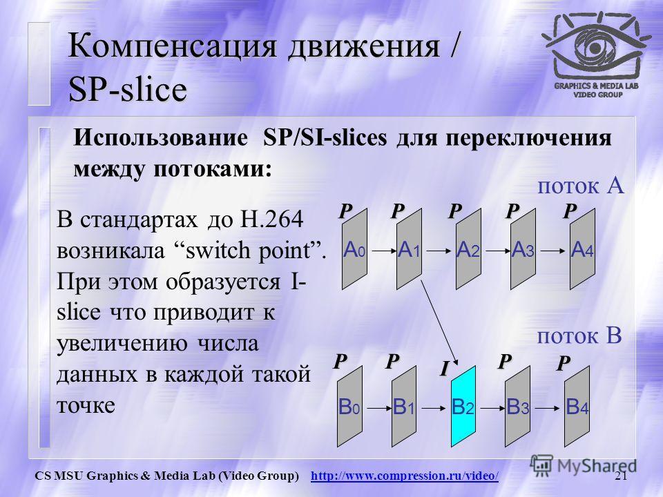 CS MSU Graphics & Media Lab (Video Group) http://www.compression.ru/video/20 Компенсация движения / SP and SI slices SP (switching P) и SI (switching I) slices могут использоваться для: u обеспечения устойчивости к ошибкам u для переключения между ра