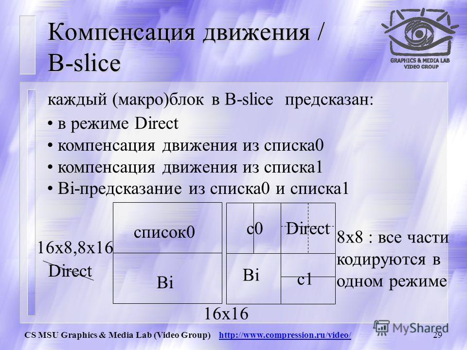 CS MSU Graphics & Media Lab (Video Group) http://www.compression.ru/video/28 Компенсация движения / B-slice Каждое разбиение inter-кодируемого макроблока в B-slice может быть предсказано одной или двумя ссылочными кадрами, до или после текущего кадра
