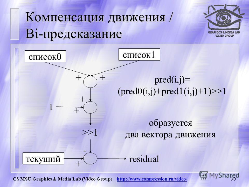 CS MSU Graphics & Media Lab (Video Group) http://www.compression.ru/video/29 Компенсация движения / B-slice каждый (макро)блок в B-slice предсказан: в режиме Direct компенсация движения из списка0 компенсация движения из списка1 Bi-предсказание из сп