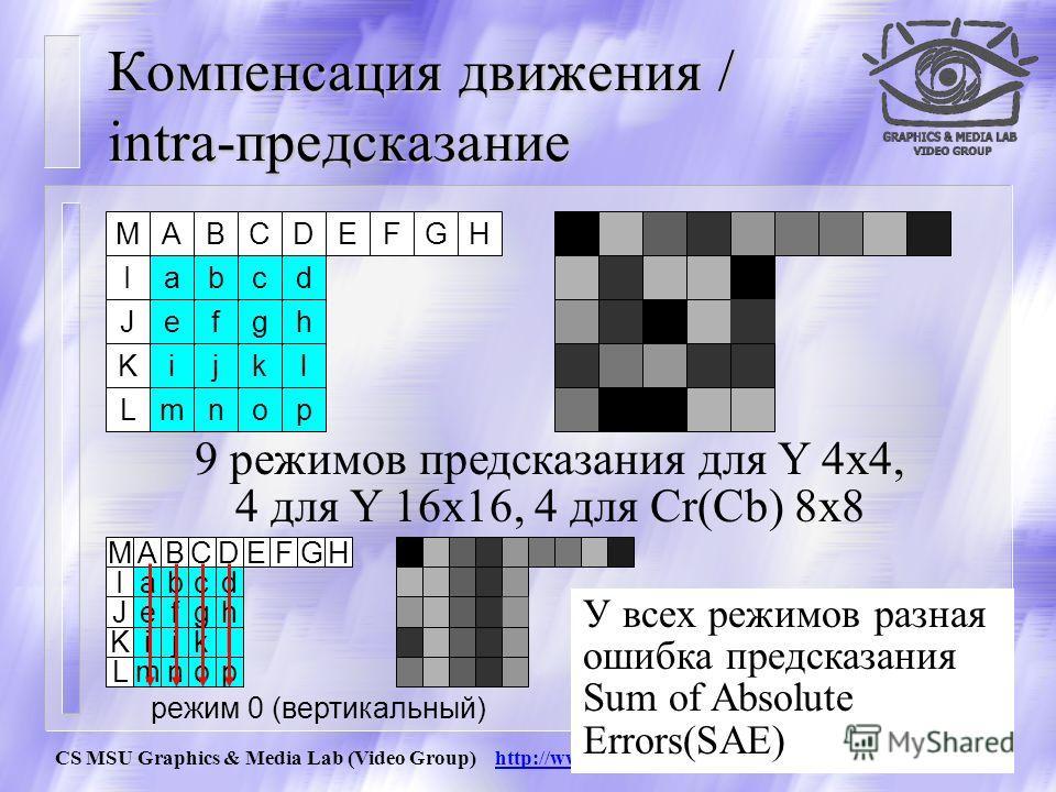 CS MSU Graphics & Media Lab (Video Group) http://www.compression.ru/video/30 Компенсация движения / Bi-предсказание >>1 список1 список0 текущий residual pred(i,j)= (pred0(i,j)+pred1(i,j)+1)>>1 + + + + - 1 + образуется два вектора движения