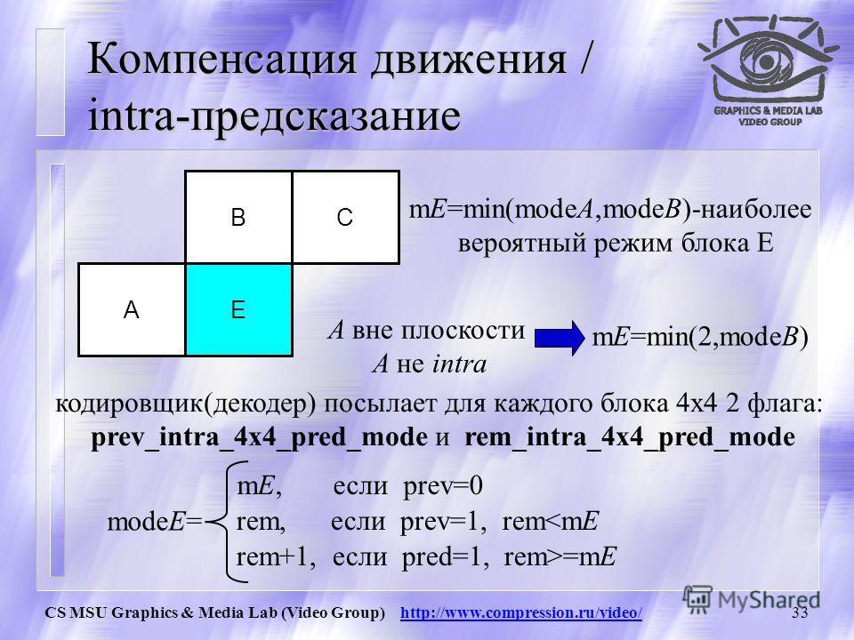 CS MSU Graphics & Media Lab (Video Group) http://www.compression.ru/video/32 Компенсация движения / intra-предсказание DMB I J K L b C cd efgh ijkl mnop a ADMB I J K L CA a = b =.. = p = (A +.. + D + I +.. + L)/8 в режимах 3-8 используется weighted a