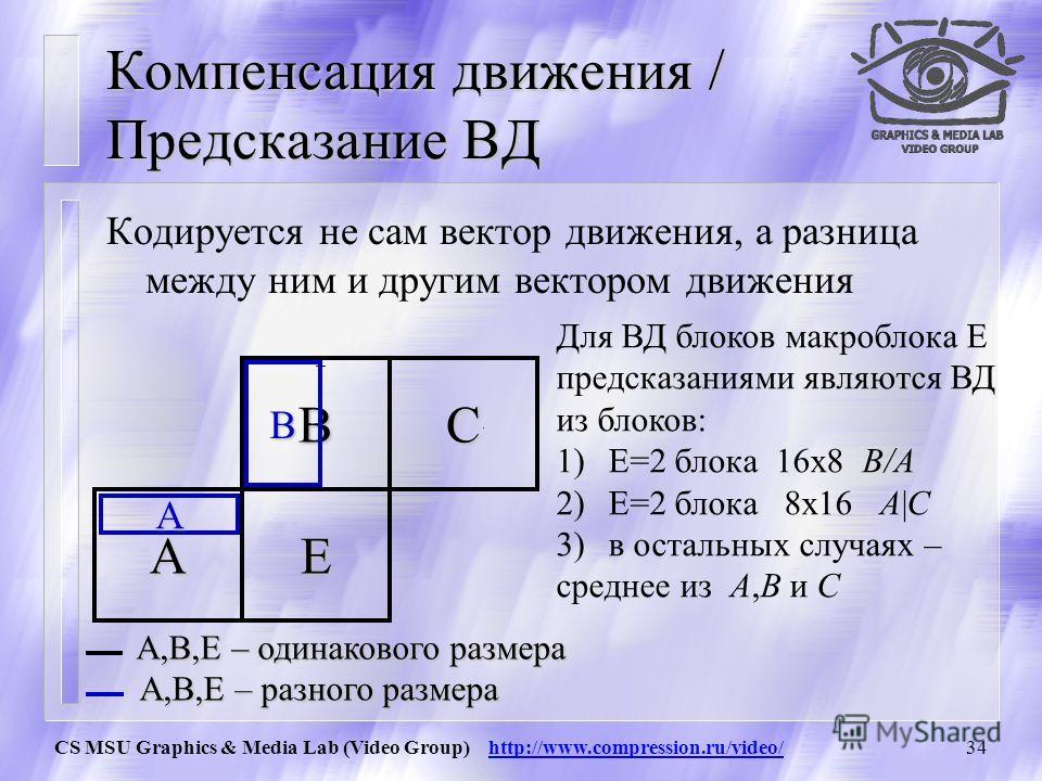 CS MSU Graphics & Media Lab (Video Group) http://www.compression.ru/video/33 Компенсация движения / intra-предсказание C EA B mE=min(modeA,modeB)-наиболее вероятный режим блока E A вне плоскости A не intra mE=min(2,modeB) кодировщик(декодер) посылает
