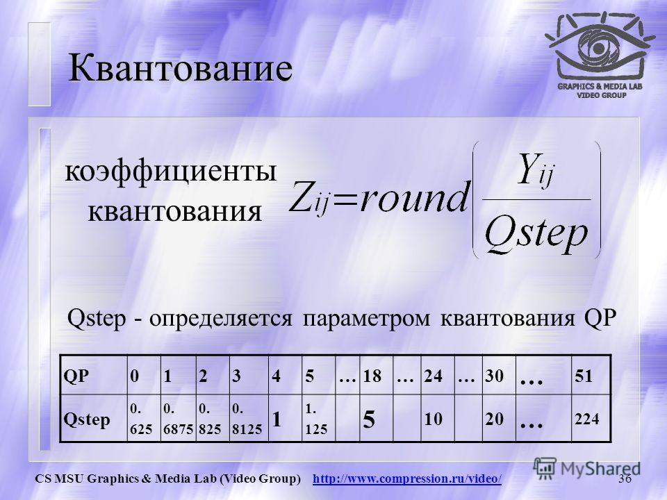 CS MSU Graphics & Media Lab (Video Group) http://www.compression.ru/video/35 Преобразование 112 1 2 1 -21 11 11 21 1 -22 1 11 1 X Y= Матрица CXC T – основа 2D трансформации E- матрица динамических векторов CfCfCfCf CfTCfTCfTCfT EfEf