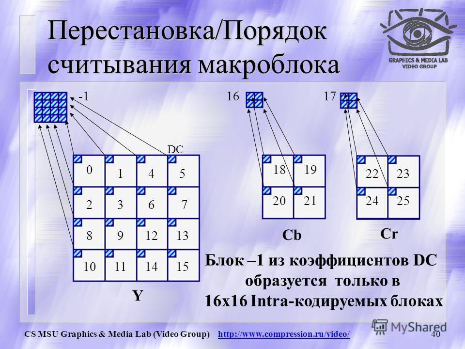 CS MSU Graphics & Media Lab (Video Group) http://www.compression.ru/video/39 Фильтрация (деблокинг) в p и(или) q есть закодированные коэффициенты? p или q из intra? Г -граница макроблока? bs=4 bs=3 bs=2 bs=1 bs=0 p и q ссылаются на разные картинки ил