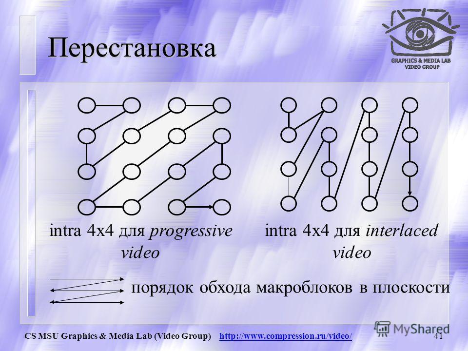 CS MSU Graphics & Media Lab (Video Group) http://www.compression.ru/video/40 Перестановка/Порядок считывания макроблока 0 1 23 45 67 89 1011 1213 1415 1617 1819 2021 2223 2425 Cb Cr Y DC Блок –1 из коэффициентов DС образуется только в 16x16 Intra-код