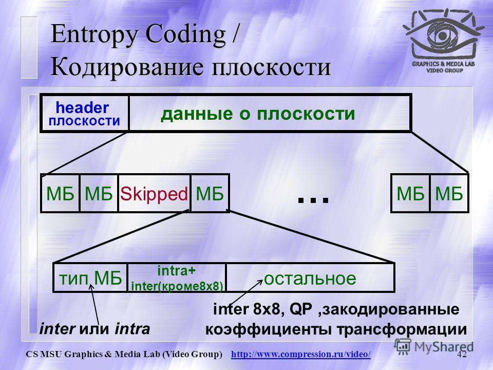 CS MSU Graphics & Media Lab (Video Group) http://www.compression.ru/video/41 Перестановка intra 4x4 для interlaced video intra 4x4 для progressive video порядок обхода макроблоков в плоскости