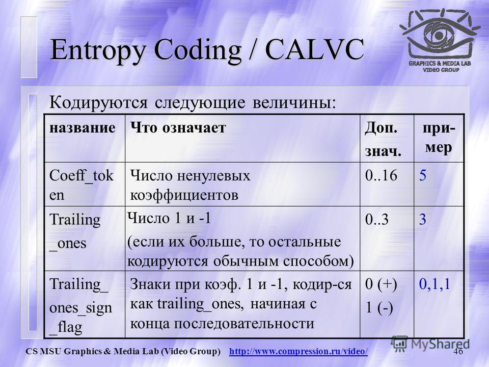 CS MSU Graphics & Media Lab (Video Group) http://www.compression.ru/video/45 Entropy Coding / CALVC После компенсации движения, преобразования и квантования, блок обычно состоит из большого числа нулей 0 0 0 10 10 0 0 0000 3 Блок считывается в зигзаг