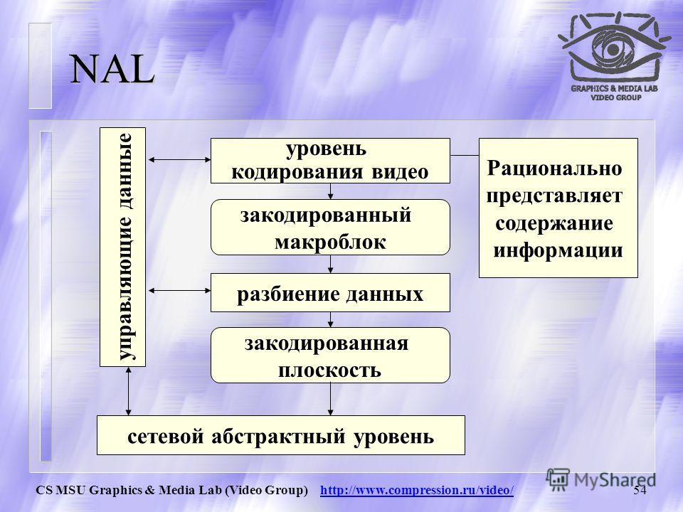 CS MSU Graphics & Media Lab (Video Group) http://www.compression.ru/video/53 NAL NALheaderNALheaderпосл-ть байтов байтовпосл-ть...... Network Abstraction Layer - Сетевой Абстрактный Уровень Форматирует видео после и добавляет к данным заголовок нужно