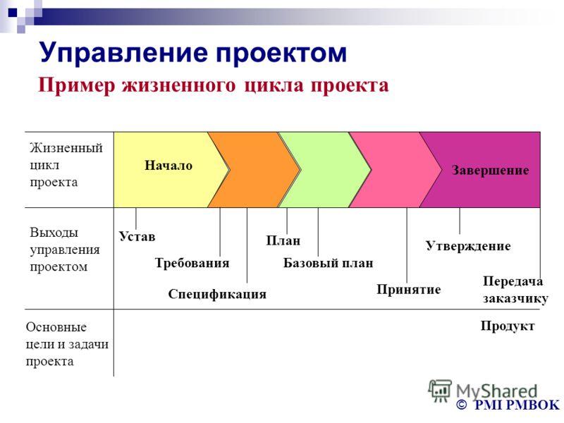 """Презентация на тему: """"Методика"""