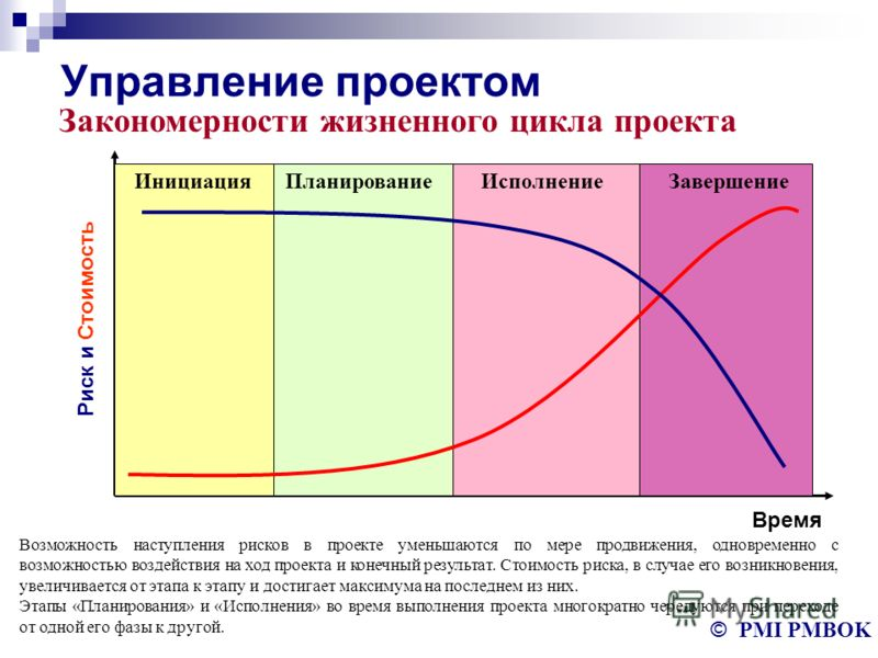 Управление проектом © PMI PMBOK Закономерности жизненного цикла проекта Время Риск и Стоимость ИнициацияПланированиеИсполнениеЗавершение Возможность наступления рисков в проекте уменьшаются по мере продвижения, одновременно с возможностью воздействия