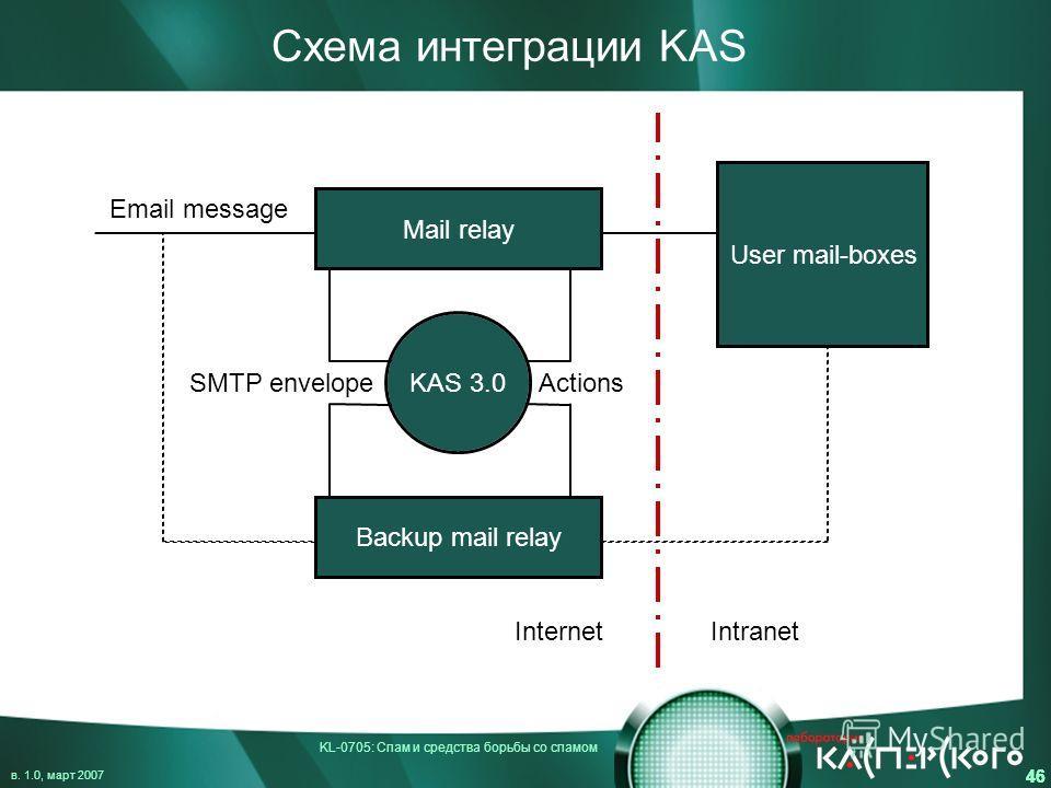 KL-0705: Спам и средства борьбы со спамом в. 1.0, март 2007 46 Схема интеграции KAS Actions Email message InternetIntranet SMTP envelope Mail relay Backup mail relay User mail-boxes KAS 3.0