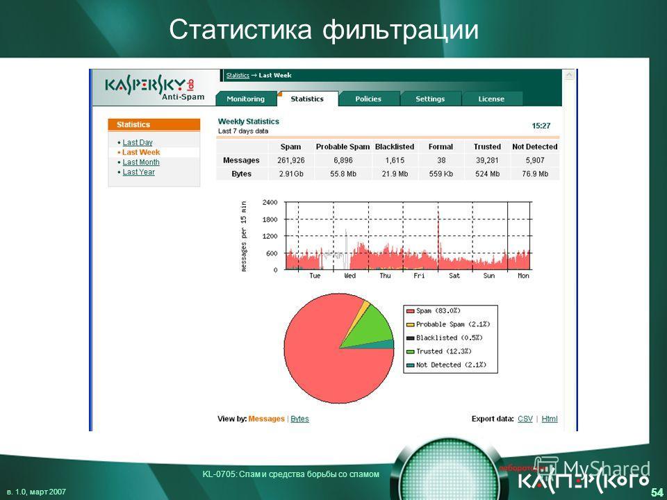 KL-0705: Спам и средства борьбы со спамом в. 1.0, март 2007 54 Статистика фильтрации