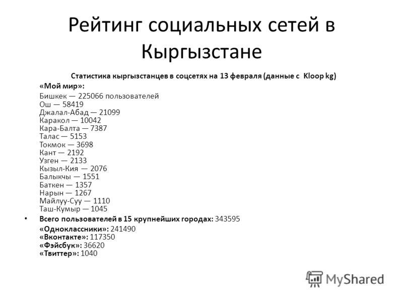Рейтинг социальных сетей в Кыргызстане Статистика кыргызстанцев в соцсетях на 13 февраля (данные с Kloop kg) «Мой мир»: Бишкек 225066 пользователей Ош 58419 Джалал-Абад 21099 Каракол 10042 Кара-Балта 7387 Талас 5153 Токмок 3698 Кант 2192 Узген 2133 К