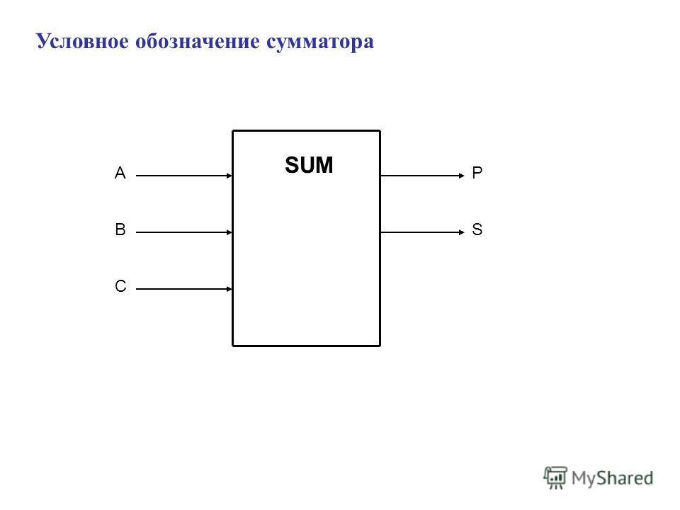 Условное обозначение сумматора SUM BS A C P