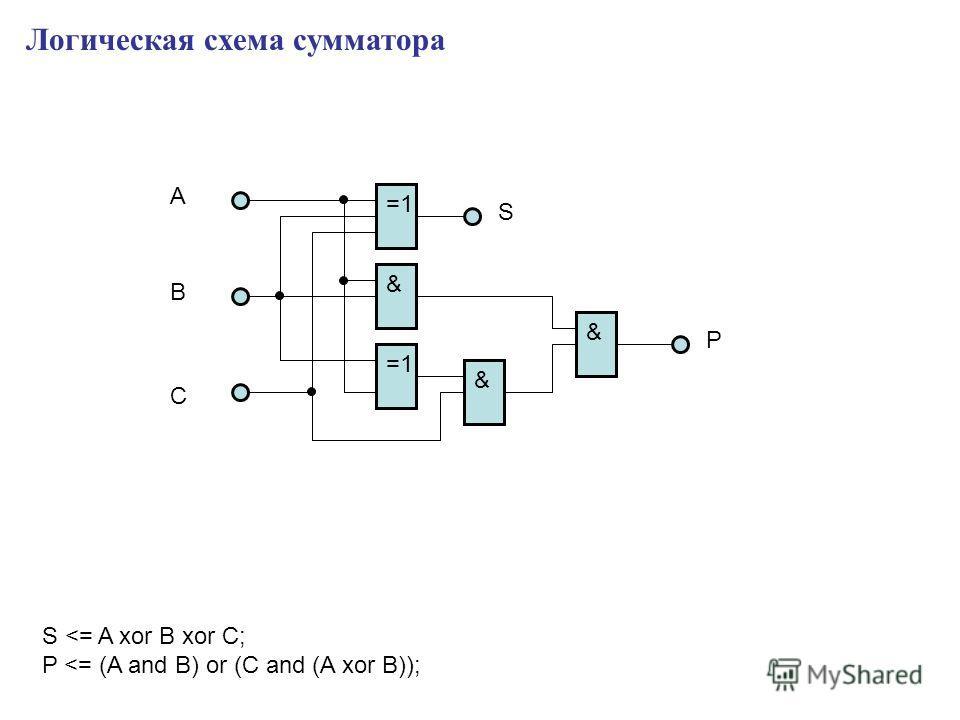 Логическая схема сумматора =1 & A B C S P S