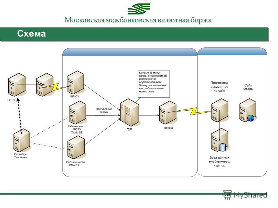 Московская межбанковская валютная биржа Схема