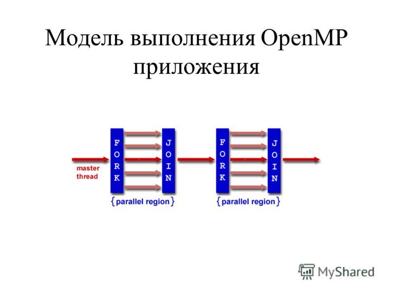 Модель выполнения OpenMP приложения