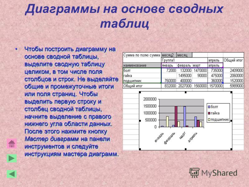 Диаграммы на основе сводных таблиц Чтобы построить диаграмму на основе сводной таблицы, выделите сводную таблицу целиком, в том числе поля столбцов и строк. Не выделяйте общие и промежуточные итоги или поля страниц. Чтобы выделить первую строку и сто