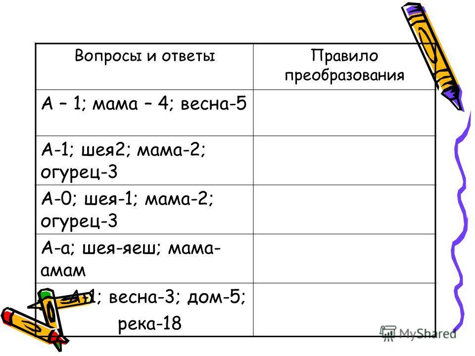 Вопросы и ответыПравило преобразования А – 1; мама – 4; весна-5 А-1; шея2; мама-2; огурец-3 А-0; шея-1; мама-2; огурец-3 А-а; шея-яеш; мама- амам А-1; весна-3; дом-5; река-18