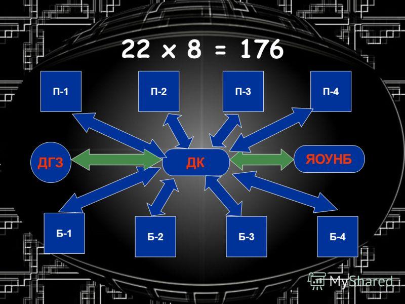 22 х 8 = 176 П-1П-2П-3П-4 Б-1 Б-2Б-3Б-4 ДК ЯОУНБ ДГЗ