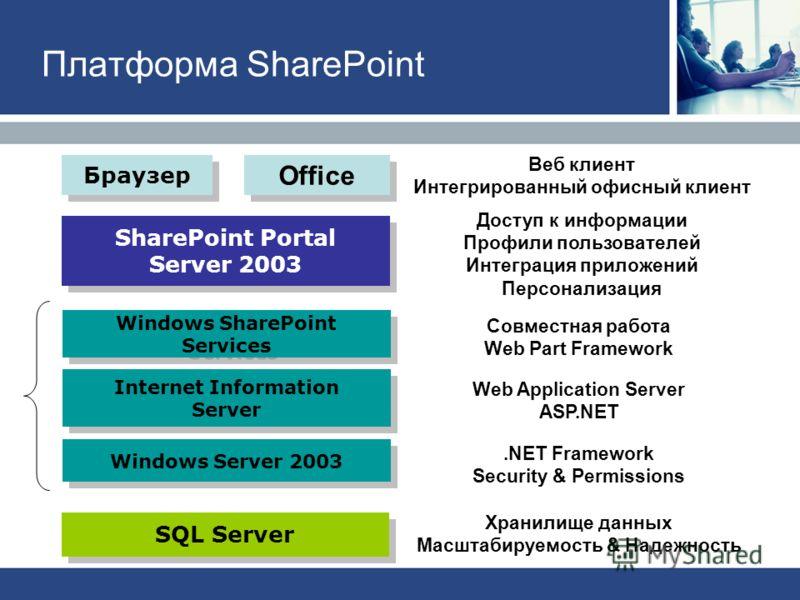 SQL Server SharePoint Portal Server 2003 Доступ к информации Профили пользователей Интеграция приложений Персонализация Хранилище данных Масштабируемость & Надежность Windows Server 2003.NET Framework Security & Permissions Совместная работа Web Part