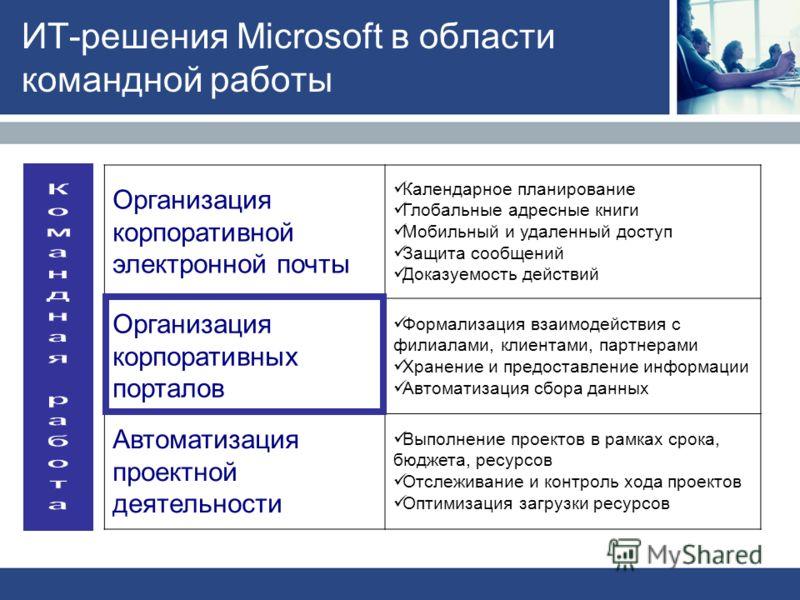 ИТ-решения Microsoft в области командной работы Организация корпоративной электронной почты Календарное планирование Глобальные адресные книги Мобильный и удаленный доступ Защита сообщений Доказуемость действий Организация корпоративных порталов Форм