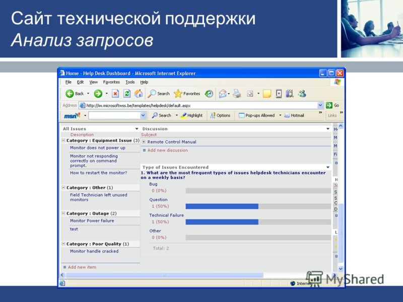 Сайт технической поддержки Анализ запросов