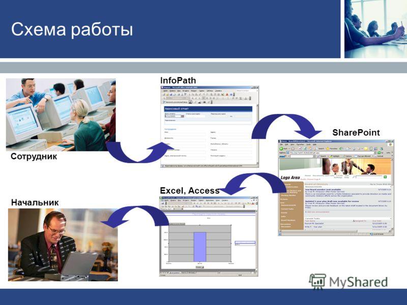 Схема работы Сотрудник Начальник InfoPath Excel, Access SharePoint