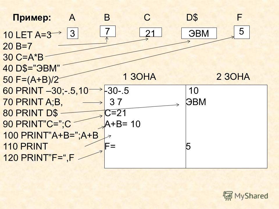 3 7 21ЭВМ 5 -30-.5 3 7 С=21 А+В= 10 F= 10 ЭВМ 5 Пример: A В C D$ F 1 ЗОНА 2 ЗОНА 10 LET A=3 20 B=7 30 C=A*B 40 D$=ЭВМ 50 F=(A+B)/2 60 PRINT –30;-.5,10 70 PRINT A;B, 80 PRINT D$ 90 PRINTC=;C 100 PRINTA+B=;A+B 110 PRINT 120 PRINTF=,F
