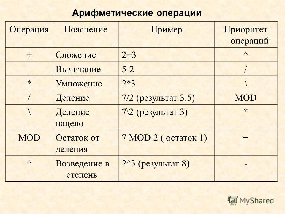 Арифметические операции ОперацияПояснениеПримерПриоритет операций: +Сложение2+3^ -Вычитание5-2/ *Умножение2*3\ /Деление7/2 (результат 3.5)MOD \Деление нацело 7\2 (результат 3)* MODОстаток от деления 7 MOD 2 ( остаток 1)+ ^Возведение в степень 2^3 (ре