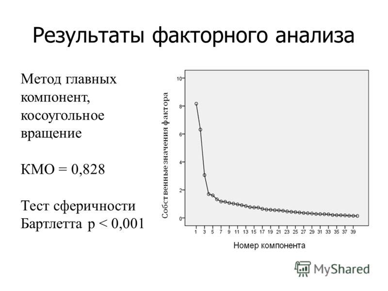 Результаты факторного анализа Метод главных компонент, косоугольное вращение КМО = 0,828 Тест сферичности Бартлетта р < 0,001
