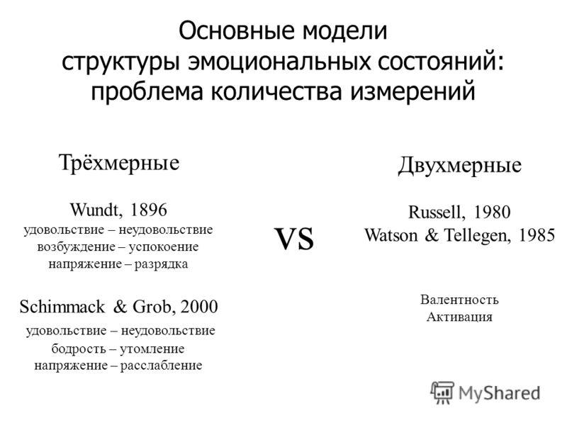 Основные модели структуры эмоциональных состояний: проблема количества измерений Трёхмерные Wundt, 1896 удовольствие – неудовольствие возбуждение – успокоение напряжение – разрядка Schimmack & Grob, 2000 удовольствие – неудовольствие бодрость – утомл
