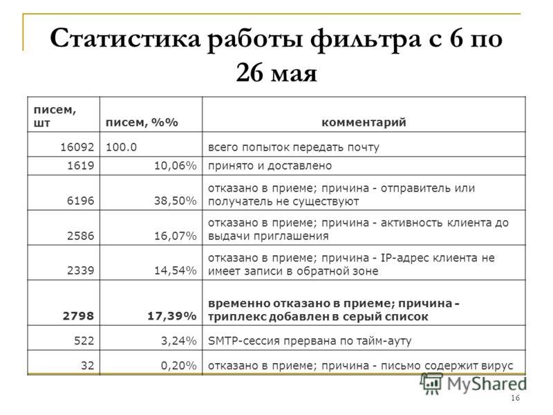 16 Статистика работы фильтра с 6 по 26 мая писем, штписем, %комментарий 16092100.0всего попыток передать почту 161910,06%принято и доставлено 619638,50% отказано в приеме; причина - отправитель или получатель не существуют 258616,07% отказано в прием