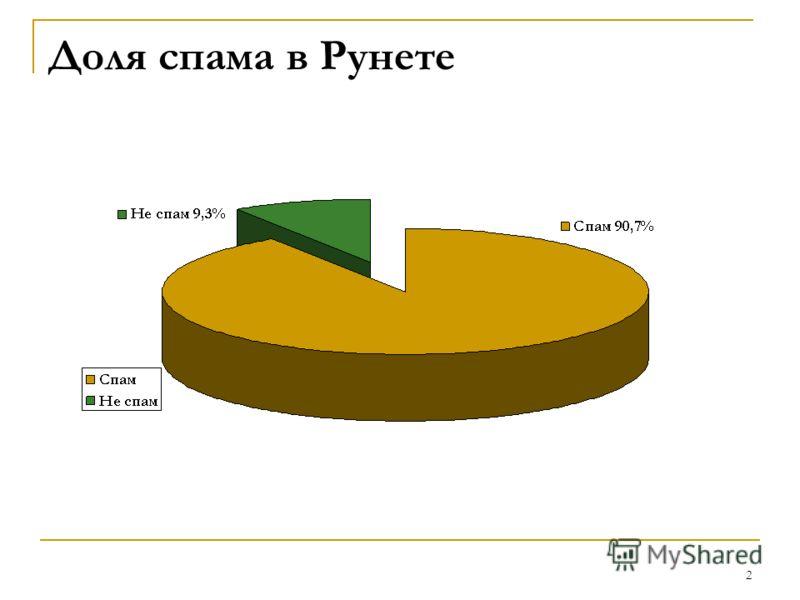 2 Доля спама в Рунете