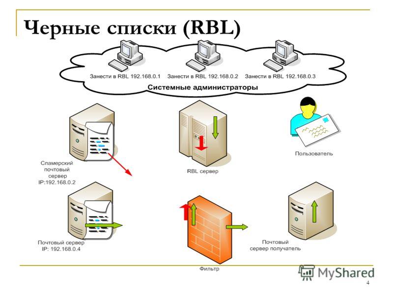 4 Черные списки (RBL)
