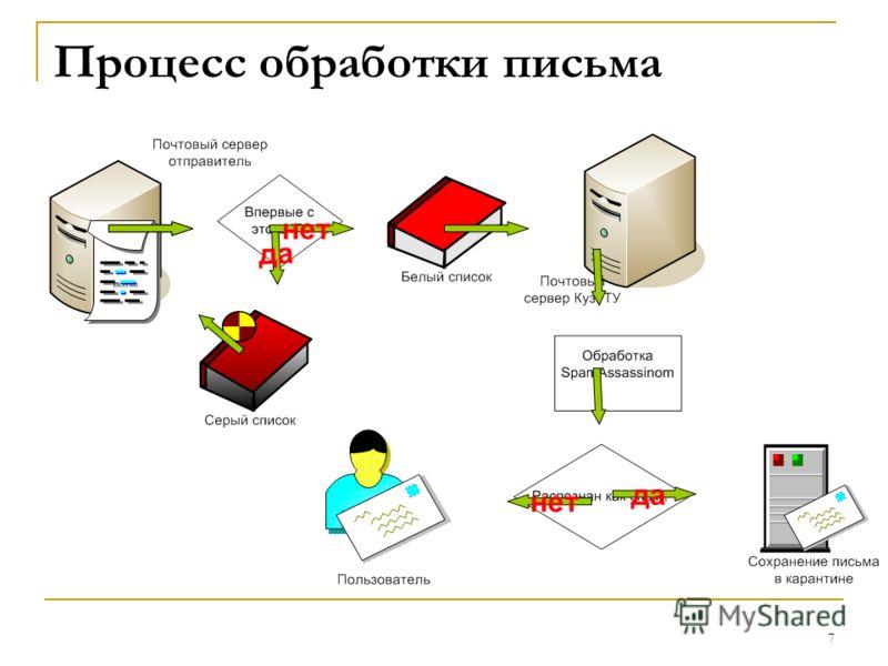 7 Процесс обработки письма да нет да нет