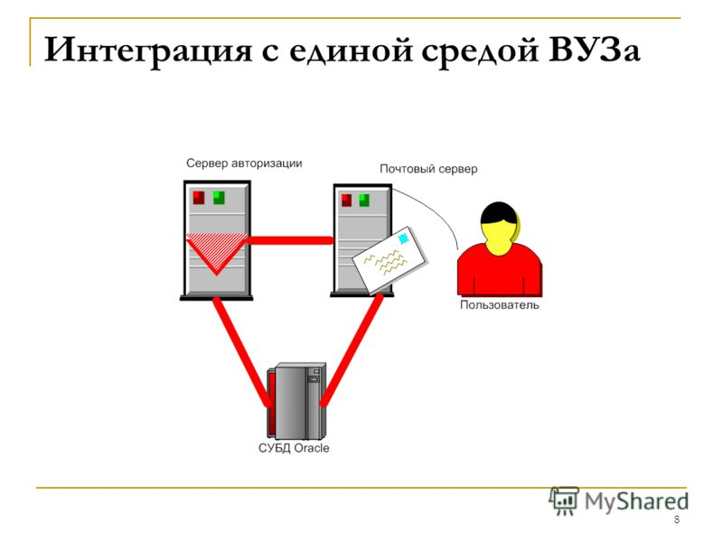 8 Интеграция с единой средой ВУЗа