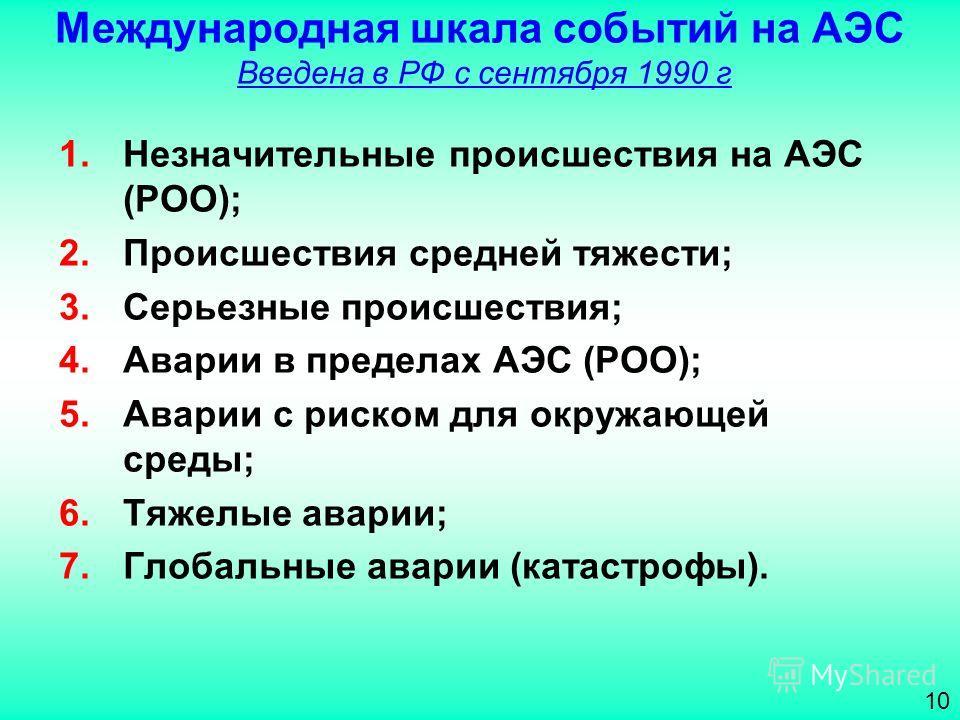 Международная шкала событий на АЭС Введена в РФ с сентября 1990 г 1.Незначительные происшествия на АЭС (РОО); 2.Происшествия средней тяжести; 3.Серьезные происшествия; 4.Аварии в пределах АЭС (РОО); 5.Аварии с риском для окружающей среды; 6.Тяжелые а