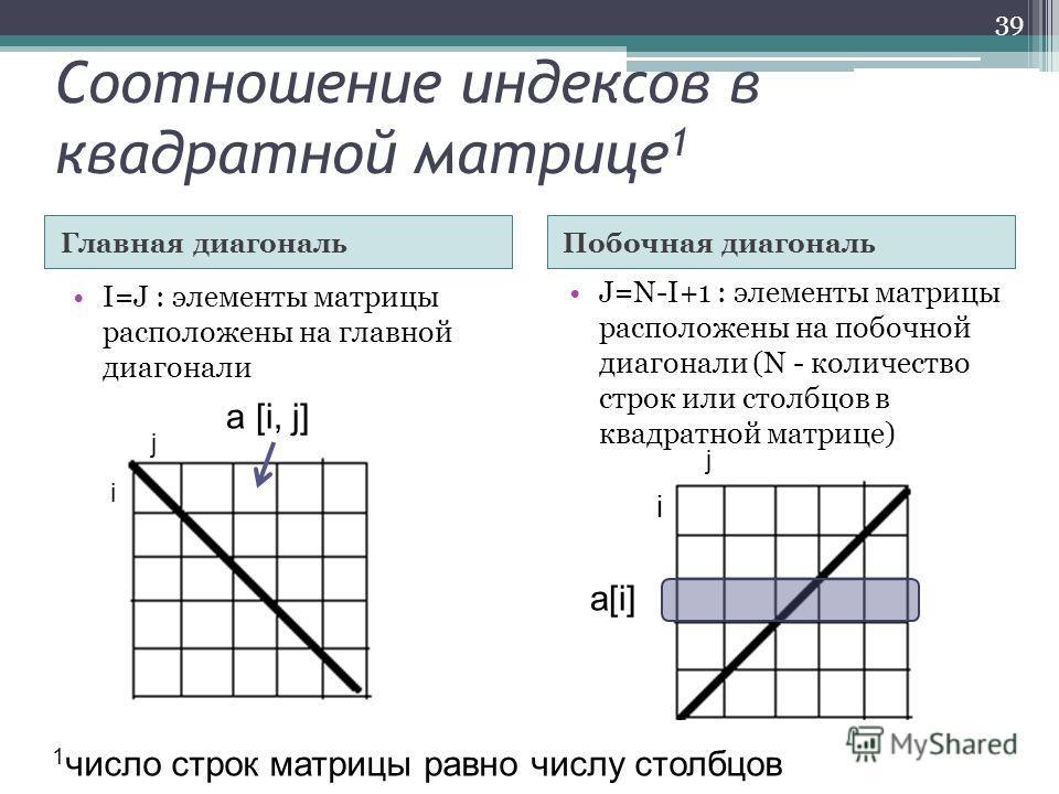Соотношение индексов в квадратной матрице 1 Главная диагональПобочная диагональ I=J : элементы матрицы расположены на главной диагонали J=N-I+1 : элементы матрицы расположены на побочной диагонали (N - количество строк или столбцов в квадратной матри