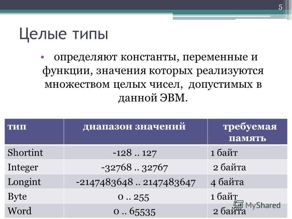 Целые типы определяют константы, переменные и функции, значения которых реализуются множеством целых чисел, допустимых в данной ЭВМ. 5 типдиапазон значений требуемая память Shortint -128.. 127 1 байт Integer -32768.. 32767 2 байта Longint -2147483648