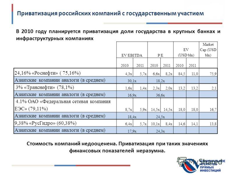 Приватизация российских компаний с государственным участием В 2010 году планируется приватизация доли государства в крупных банках и инфраструктурных компаниях EV/EBITDAP/E EV (USD bln) Market Cap (USD bln) 201020112010201120102011 24,16% «Роснефти»