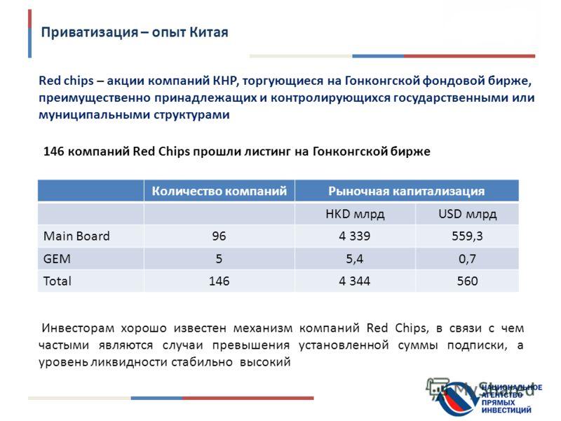146 компаний Red Chips прошли листинг на Гонконгской бирже Количество компанийРыночная капитализация HKD млрдUSD млрд Main Board964 339559,3 GEM55,40,7 Total1464 344560 Инвесторам хорошо известен механизм компаний Red Chips, в связи с чем частыми явл