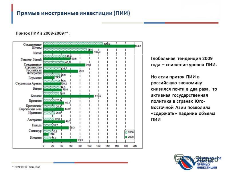 Прямые иностранные инвестиции (ПИИ) Приток ПИИ в 2008-2009 г*. * источник - UNCTAD Глобальная тенденция 2009 года – снижение уровня ПИИ. Но если приток ПИИ в российскую экономику снизился почти в два раза, то активная государственная политика в стран