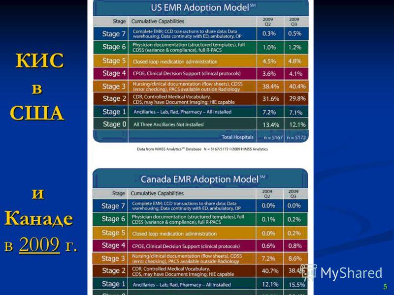 КИС в США и Канаде в 2009 г. КИС в США и Канаде в 2009 г. 5