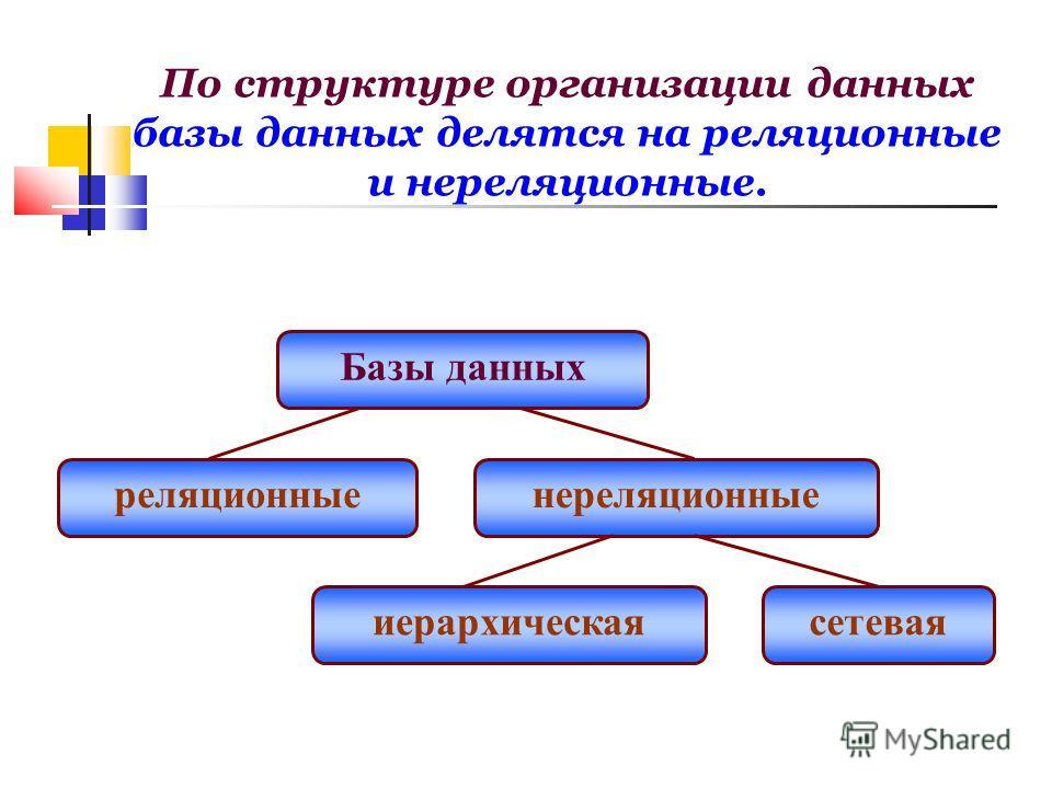 По структуре организации данных базы данных делятся на реляционные и нереляционные. Базы данных реляционныенереляционные иерархическаясетевая