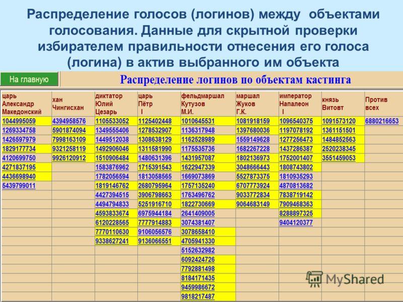 Распределение голосов (логинов) между объектами голосования. Данные для скрытной проверки избирателем правильности отнесения его голоса (логина) в актив выбранного им объекта